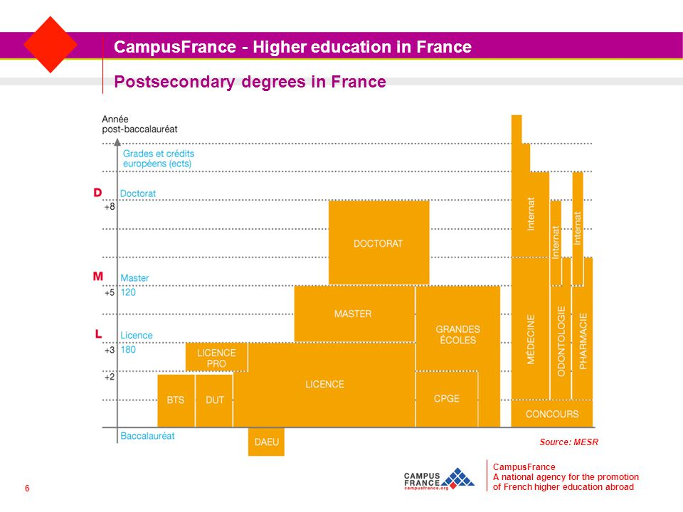 Postsecondary degrees in France CampusFrance A national agency for the promotion of French higher education abroad CampusFrance - Higher education in France Source: MESR 6