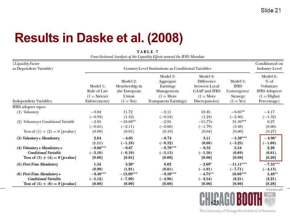 Slide 21 Results in Daske et al. (2008) 21
