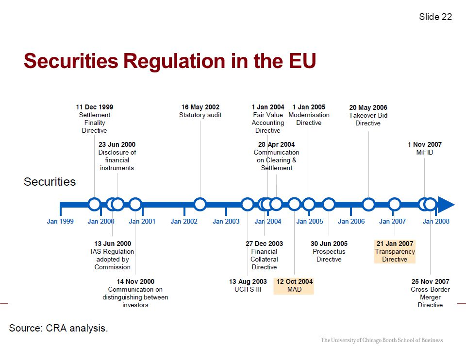 Slide 23 Effects of Tighter Securities Regulation When Prior Regulation or Implementation Differs