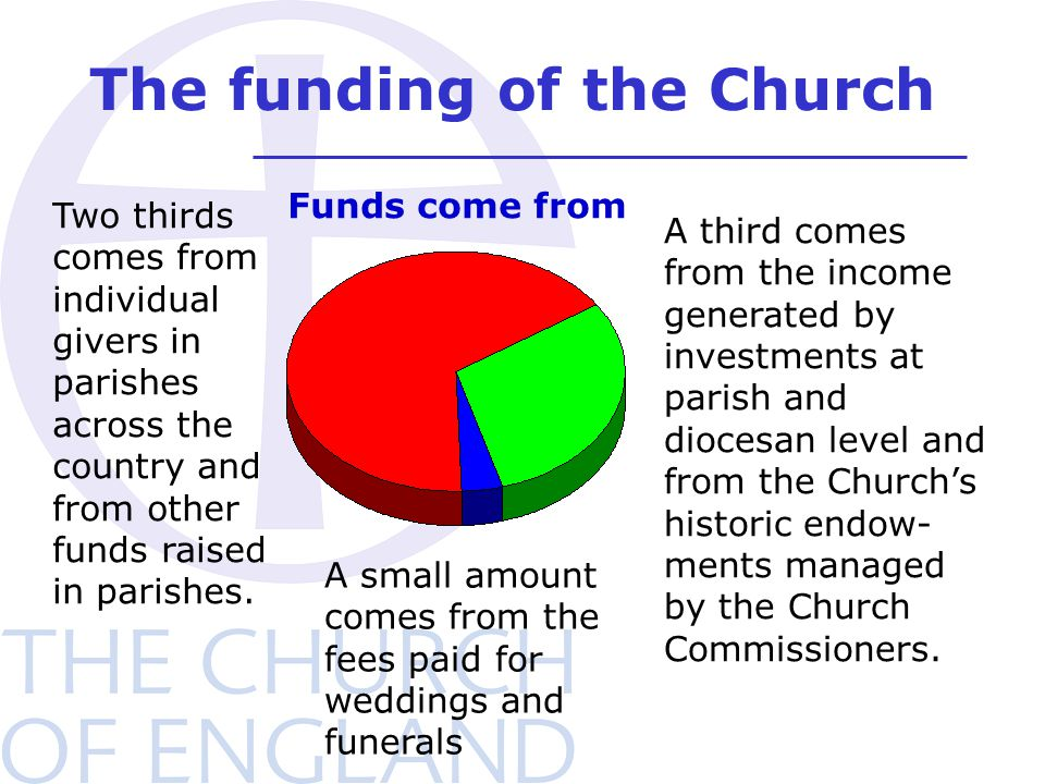 The funding of the Church Two thirds comes from individual givers in parishes across the country and from other funds raised in parishes. A third come