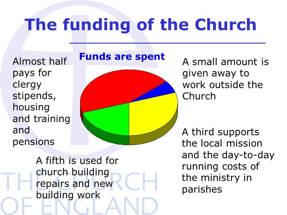 The funding of the Church Funds are spent Almost half pays for clergy stipends, housing and training and pensions A fifth is used for church building repairs and new building work A small amount is given away to work outside the Church A third supports the local mission and the day-to-day running costs of the ministry in parishes