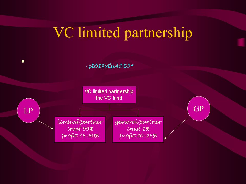 VC firms and VC funds VC Firm VC fund VC fund VC fund VC fund VC fund