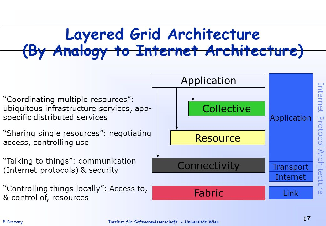 Institut für Softwarewissenschaft - Universität WienP.Brezany 17 Layered Grid Architecture (By Analogy to Internet Architecture) Application Fabric Controlling things locally : Access to, & control of, resources Connectivity Talking to things : communication (Internet protocols) & security Resource Sharing single resources : negotiating access, controlling use Collective Coordinating multiple resources : ubiquitous infrastructure services, app- specific distributed services Internet Transport Application Link Internet Protocol Architecture