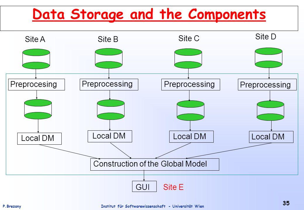 Institut für Softwarewissenschaft - Universität WienP.Brezany 35 Data Storage and the Components Site ASite B Site C Site D Preprocesing Preprocessing Local DM Construction of the Global Model GUISite E
