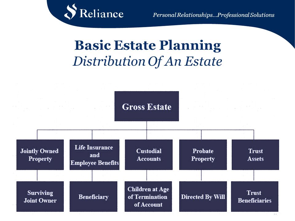 Personal Relationships…Professional Solutions 17 Basic Estate Planning Distribution Of An Estate
