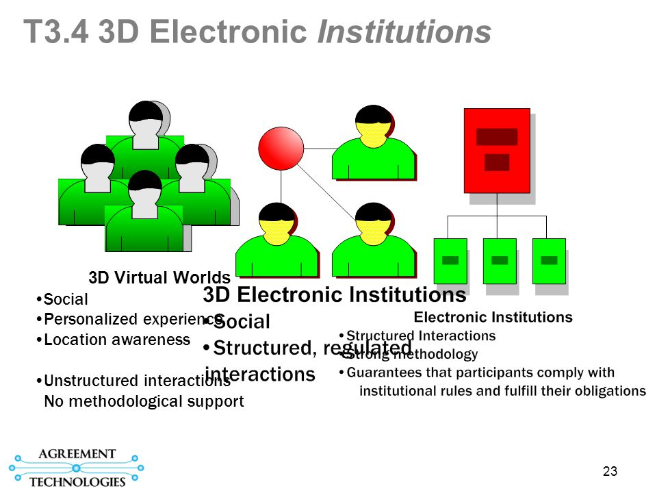 23 T3.4 3D Electronic Institutions 3D Virtual Worlds Social Personalized experience Location awareness Unstructured interactions No methodological support