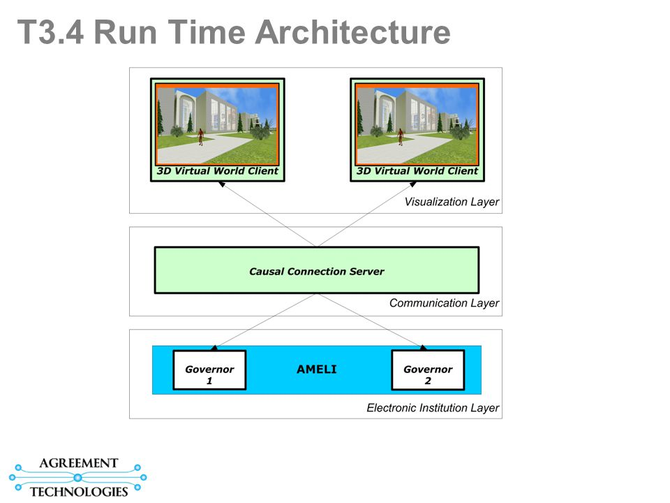 T3.4 Run Time Architecture