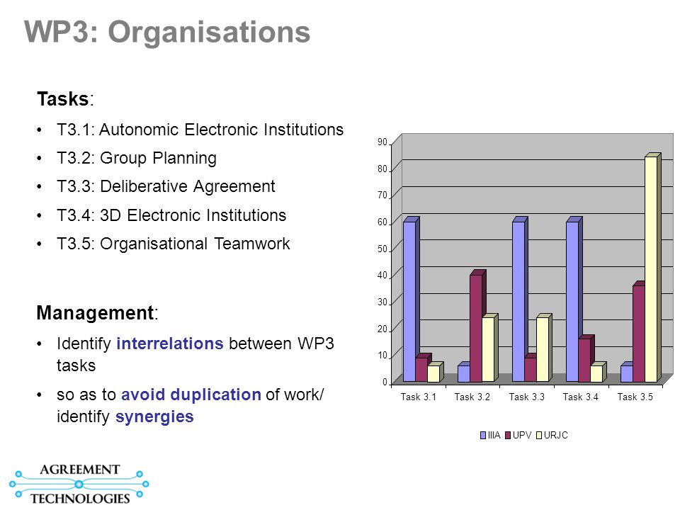 WP3: Organisations Tasks: T3.1: Autonomic Electronic Institutions T3.2: Group Planning T3.3: Deliberative Agreement T3.4: 3D Electronic Institutions T3.5: Organisational Teamwork 0 10 20 30 40 50 60 70 80 90 Task 3.1Task 3.2Task 3.3Task 3.4Task 3.5 IIIAUPVURJC Management: Identify interrelations between WP3 tasks so as to avoid duplication of work/ identify synergies