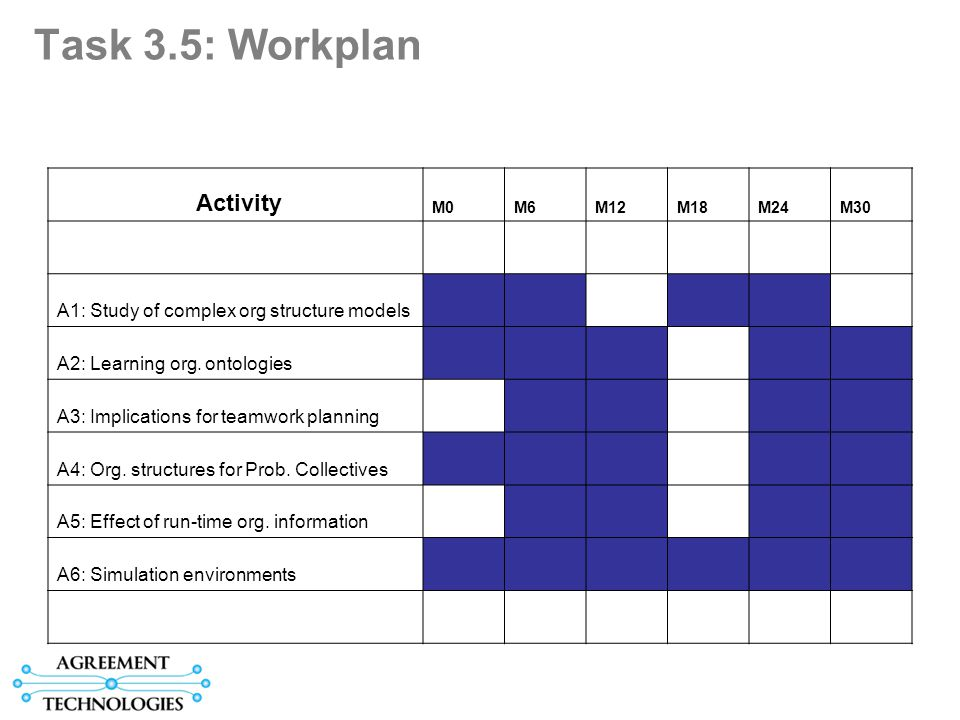 Task 3.5: Workplan Activity M0M6M12M18M24M30 A1: Study of complex org structure models A2: Learning org.