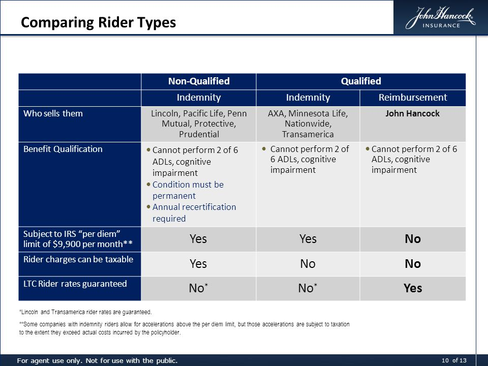 Comparing Rider Types Non-QualifiedQualified Indemnity Reimbursement Who sells themLincoln, Pacific Life, Penn Mutual, Protective, Prudential AXA, Minnesota Life, Nationwide, Transamerica John Hancock Benefit Qualification Cannot perform 2 of 6 ADLs, cognitive impairment Condition must be permanent Annual recertification required Cannot perform 2 of 6 ADLs, cognitive impairment Subject to IRS per diem limit of $9,900 per month** Yes No Rider charges can be taxable YesNo LTC Rider rates guaranteed No * Yes *Lincoln and Transamerica rider rates are guaranteed.