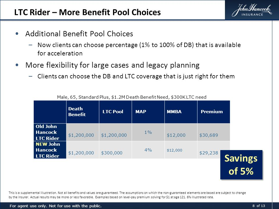 Additional Benefit Pool Choices –Now clients can choose percentage (1% to 100% of DB) that is available for acceleration More flexibility for large cases and legacy planning –Clients can choose the DB and LTC coverage that is just right for them LTC Rider – More Benefit Pool Choices Male, 65, Standard Plus, $1.2M Death Benefit Need, $300K LTC need Death Benefit LTC Pool MAPMMBA Premium Old John Hancock LTC Rider $1,200,000 1% $12,000 $30,689 NEW John Hancock LTC Rider $1,200,000 $300,000 4% $12,000 $29,238 Savings of 5% This is a supplemental illustration.