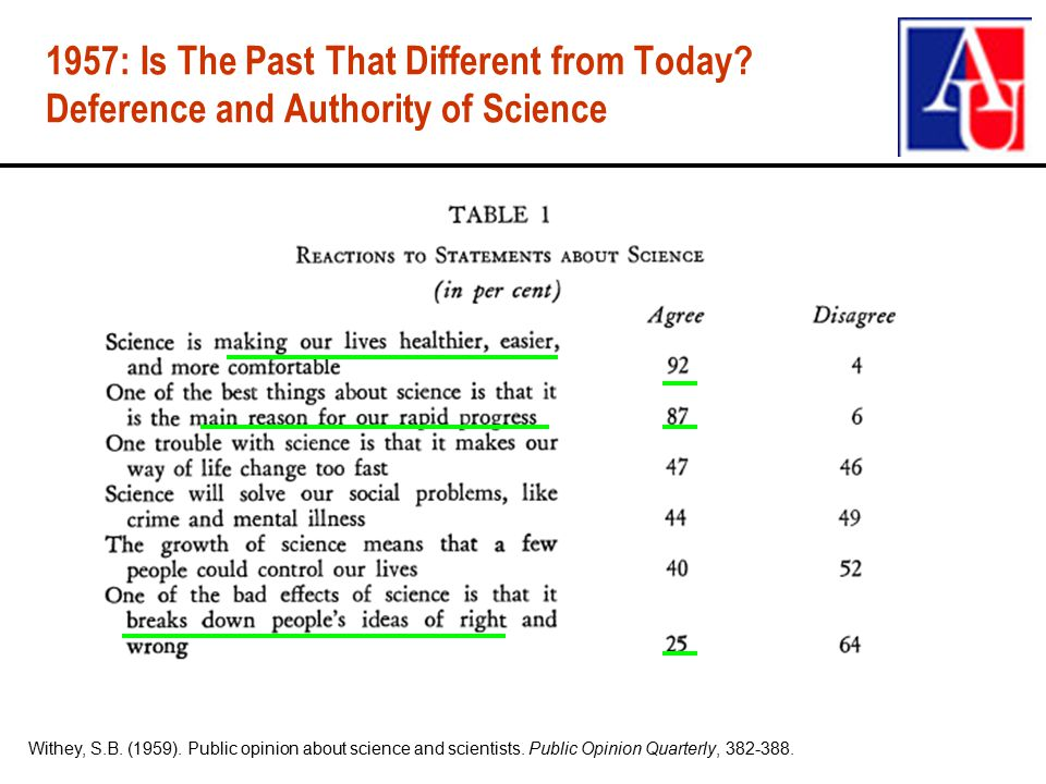 1957: Is The Past That Different from Today. Deference and Authority of Science Withey, S.B.