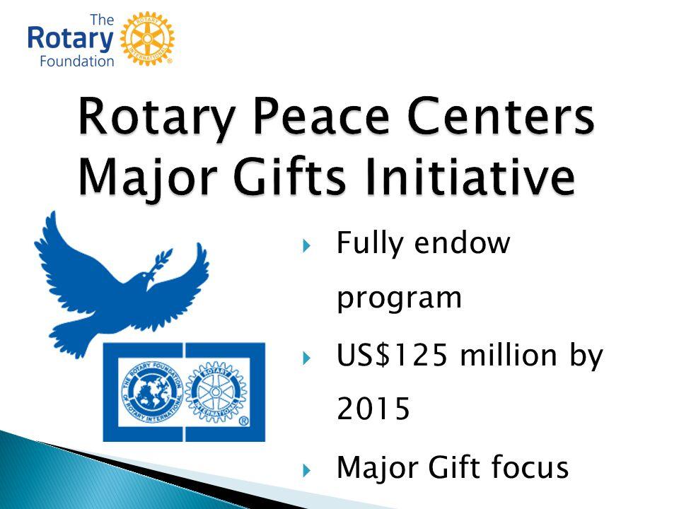  Fully endow program  US$125 million by 2015  Major Gift focus