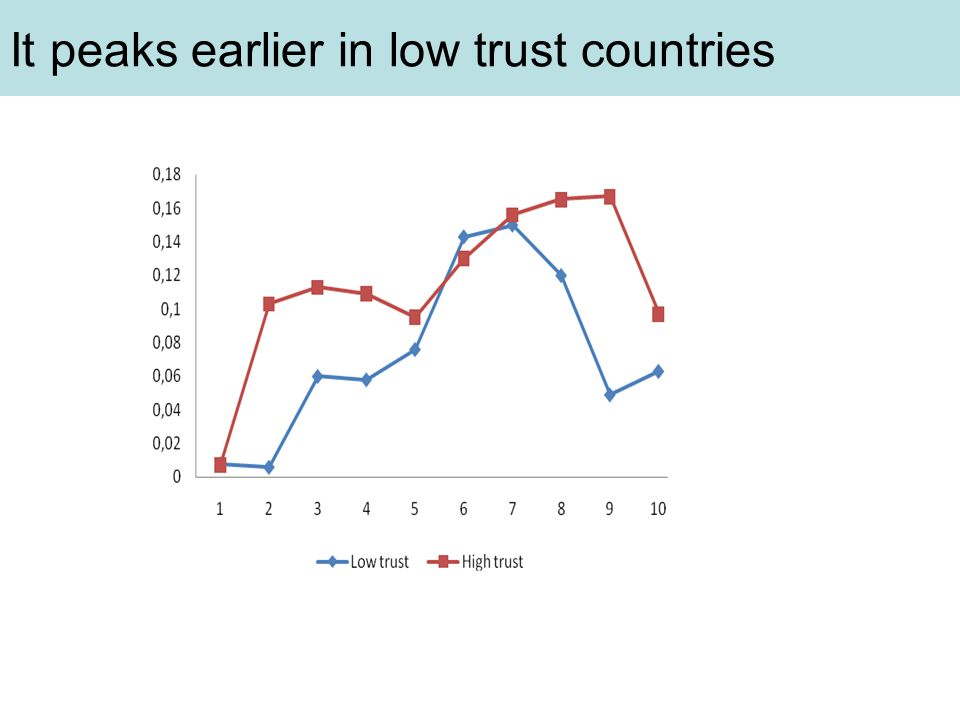 It peaks earlier in low trust countries