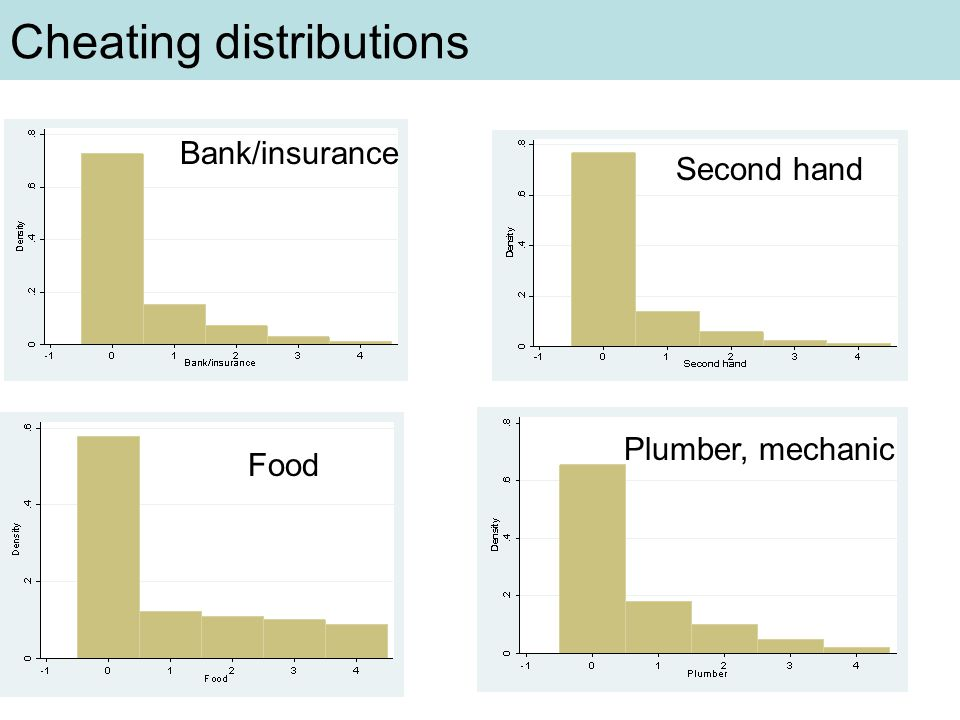 Cheating distributions Bank/insurance Second hand Food Plumber, mechanic
