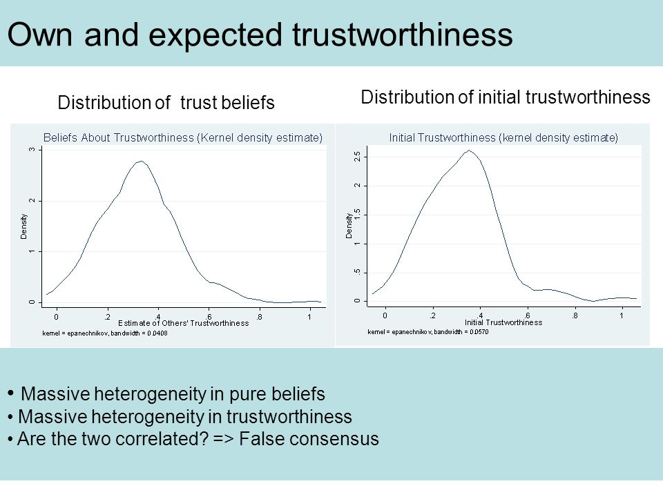 Own and expected trustworthiness Distribution of trust beliefs Distribution of initial trustworthiness Massive heterogeneity in pure beliefs Massive heterogeneity in trustworthiness Are the two correlated.