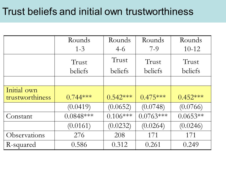 Trust beliefs and initial own trustworthiness Rounds 1-3 Rounds 4-6 Rounds 7-9 Rounds 10-12 Trust beliefs Trust beliefs Trust beliefs Initial own trustworthiness0.744***0.542***0.475***0.452*** (0.0419)(0.0652)(0.0748)(0.0766) Constant0.0848***0.106***0.0763***0.0653** (0.0161)(0.0232)(0.0264)(0.0246) Observations276208171 R-squared0.5860.3120.2610.249