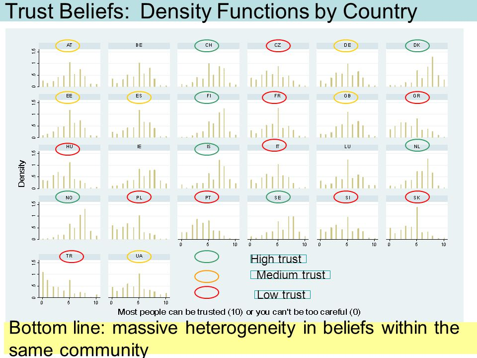 Trust Beliefs: Density Functions by Country High trust Medium trust Low trust Bottom line: massive heterogeneity in beliefs within the same community