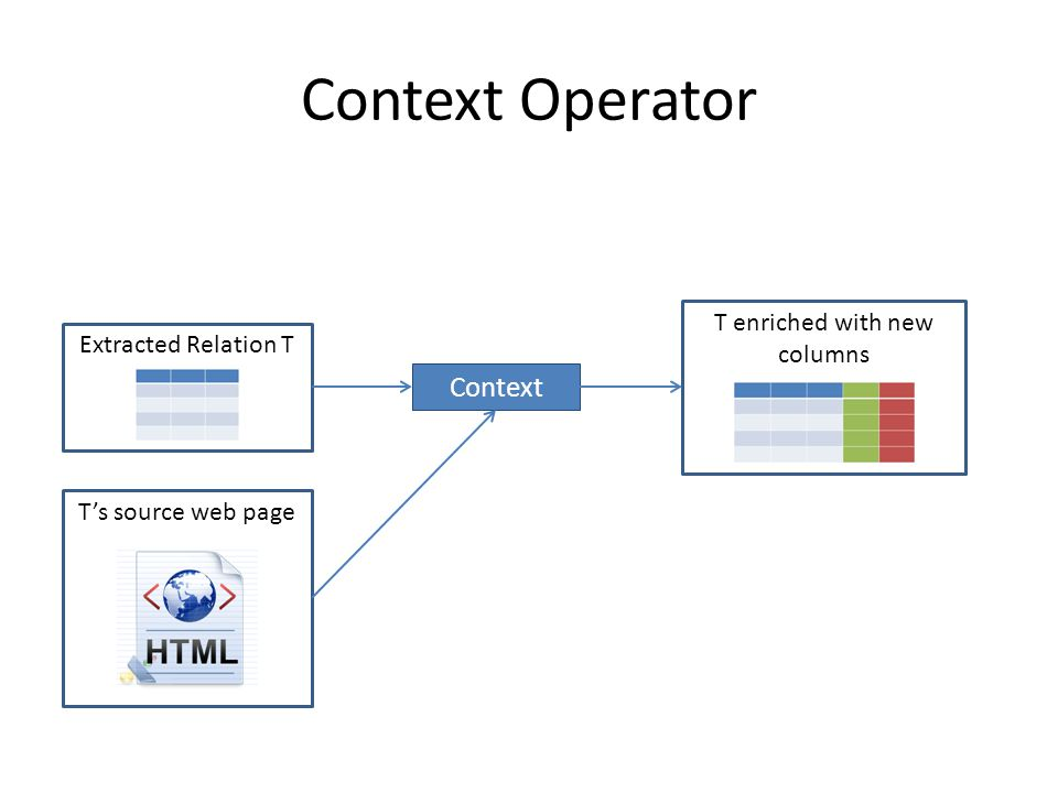 Context Operator Context Extracted Relation TT's source web pageT enriched with new columns