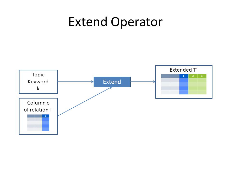 Extend Operator Extend Topic Keyword k Column c of relation T Extended T'