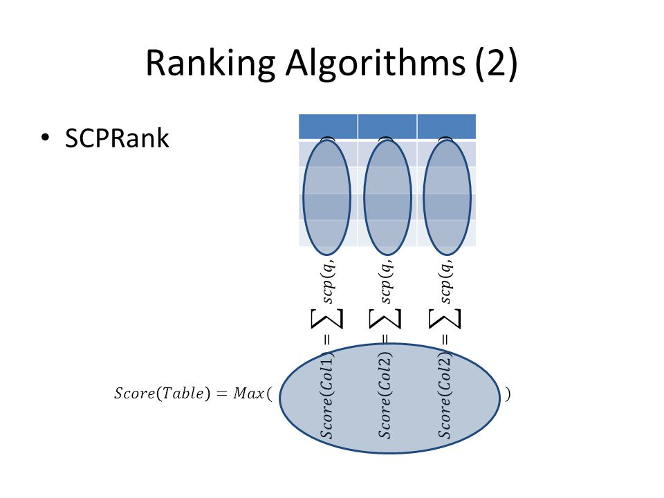 Ranking Algorithms (3) SCPRank correlation between cell in extracted database and query term – Uses symmetric conditional probability to measure correlation between cell in extracted database and query term.