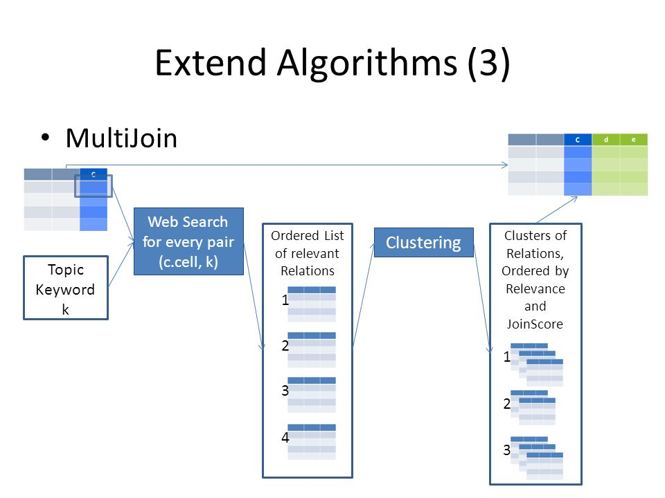 Extend Algorithms (3) MultiJoin Topic Keyword k Clustering Web Search for every pair (c.cell, k) 1 2 3 4 Ordered List of relevant Relations 1 2 3 Clusters of Relations, Ordered by Relevance and JoinScore