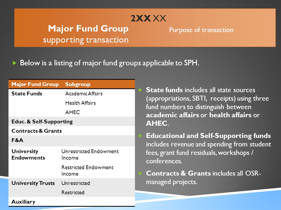  Below is a listing of major fund groups applicable to SPH. Major Fund GroupSubgroup State FundsAcademic Affairs Health Affairs AHEC Educ. & Self-Sup