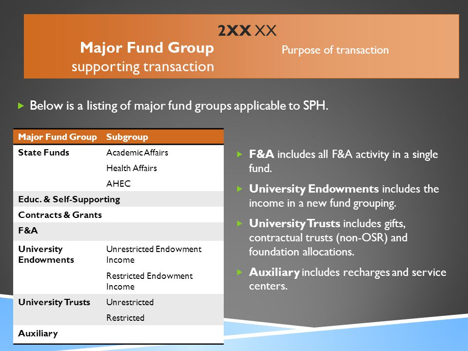 Below is a listing of major fund groups applicable to SPH.  F&A includes all F&A activity in a single fund.  University Endowments includes the in