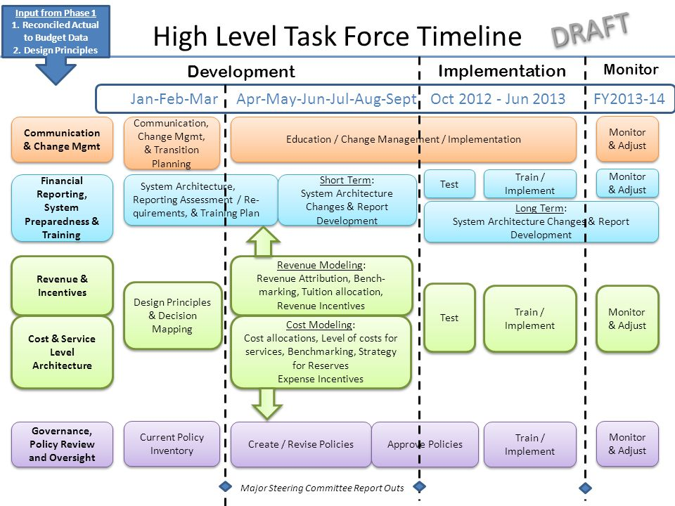 High Level Task Force Timeline Communication & Change Mgmt Financial Reporting, System Preparedness & Training Revenue & Incentives Cost & Service Level Architecture Governance, Policy Review and Oversight Jan-Feb-Mar Apr-May-Jun-Jul-Aug-Sept Oct 2012 - Jun 2013 FY2013-14 Communication, Change Mgmt, & Transition Planning Education / Change Management / Implementation Monitor & Adjust System Architecture, Reporting Assessment / Re- quirements, & Training Plan Short Term: System Architecture Changes & Report Development Short Term: System Architecture Changes & Report Development Test Train / Implement Monitor & Adjust Revenue Modeling: Revenue Attribution, Bench- marking, Tuition allocation, Revenue Incentives Revenue Modeling: Revenue Attribution, Bench- marking, Tuition allocation, Revenue Incentives Test Train / Implement Current Policy Inventory Create / Revise Policies Approve Policies Train / Implement Monitor & Adjust Cost Modeling: Cost allocations, Level of costs for services, Benchmarking, Strategy for Reserves Expense Incentives Cost Modeling: Cost allocations, Level of costs for services, Benchmarking, Strategy for Reserves Expense Incentives Long Term: System Architecture Changes & Report Development Long Term: System Architecture Changes & Report Development Monitor & Adjust Input from Phase 1 1.