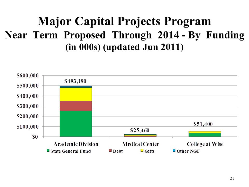 Major Capital Projects Program Near Term Proposed Through 2014 - By Funding (in 000s) (updated Jun 2011) 21