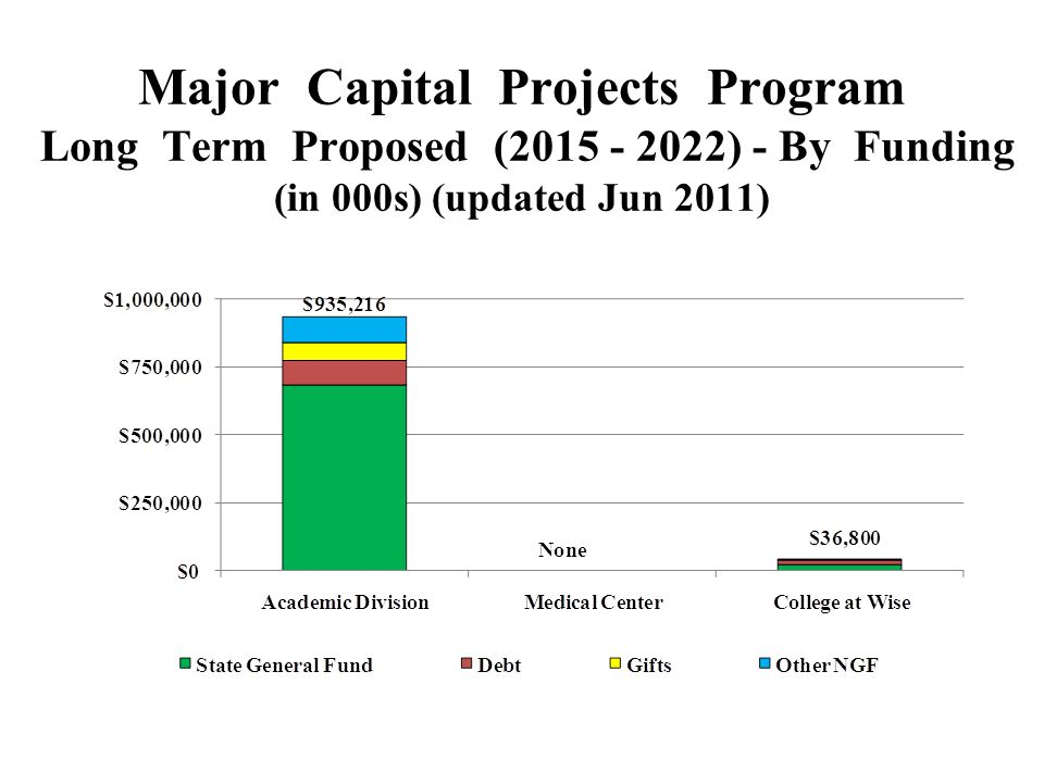 Major Capital Projects Program Long Term Proposed (2015 - 2022) - By Funding (in 000s) (updated Jun 2011)