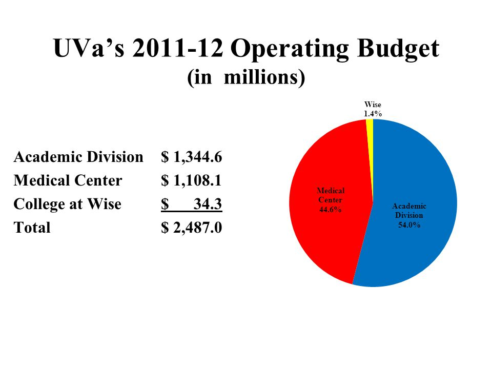 UVa's 2011-12 Operating Budget (in millions) Academic Division$ 1,344.6 Medical Center $ 1,108.1 College at Wise $ 34.3 Total $ 2,487.0