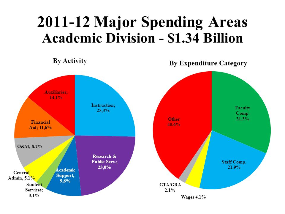 2011-12 Major Spending Areas Academic Division - $1.34 Billion By Activity By Expenditure Category