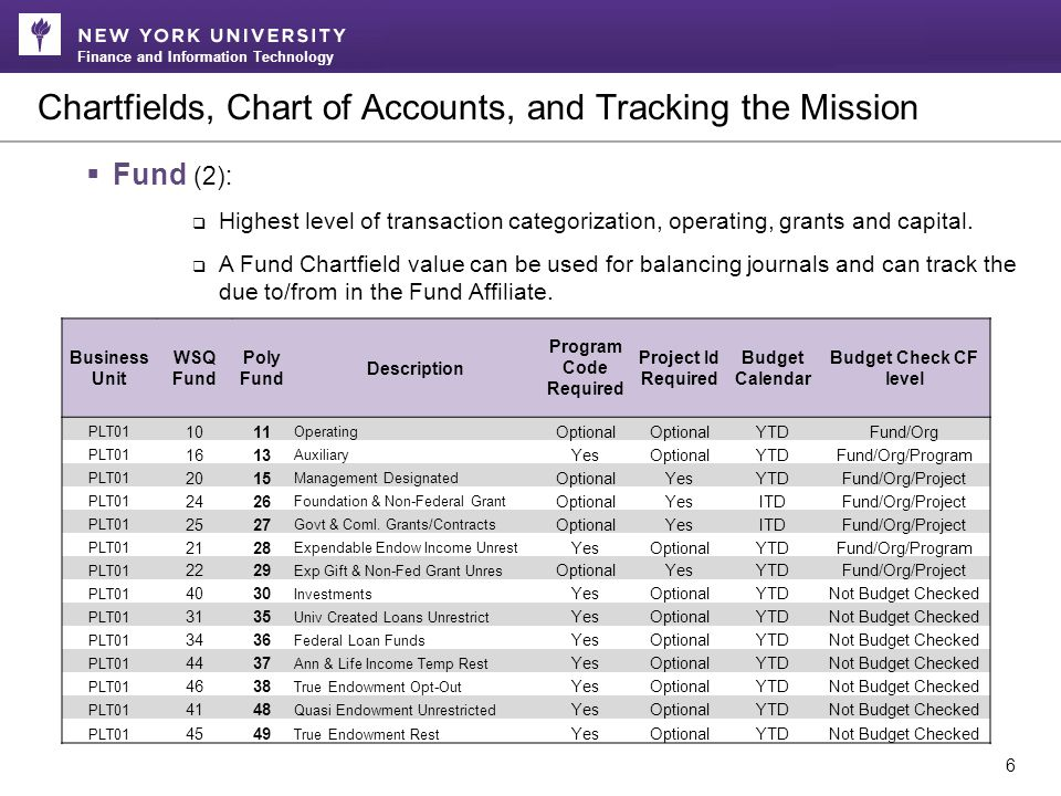 Finance and Information Technology Helpful NYU Learning Resources 27 NYU FIN courses in iLearn ServiceLink KnowledgeBase o UDW+ Articles  FAQs FAQs  System Requirements System Requirements  Training and Access Training and Access  Functionality Functionality  More to come Classroom Trainings o Sign up through NYUiLearnNYUiLearn  Username: tst311  Password: Tlodtlod-1 Sponsored Programs (SPA) Handbook NYU CDV website