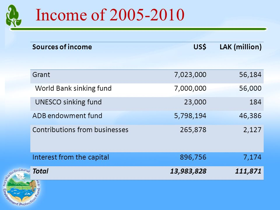 Income of 2005-2010 ​Sources of income​US$LAK (million) Grant7,023,00056,184 World Bank sinking fund7,000,00056,000 UNESCO sinking fund23,000184 ADB endow​ment fund5,798,19446,386 Contributions from businesses265,8782,127 Interest from the capital896,7567,174 Total13,983,828111,871
