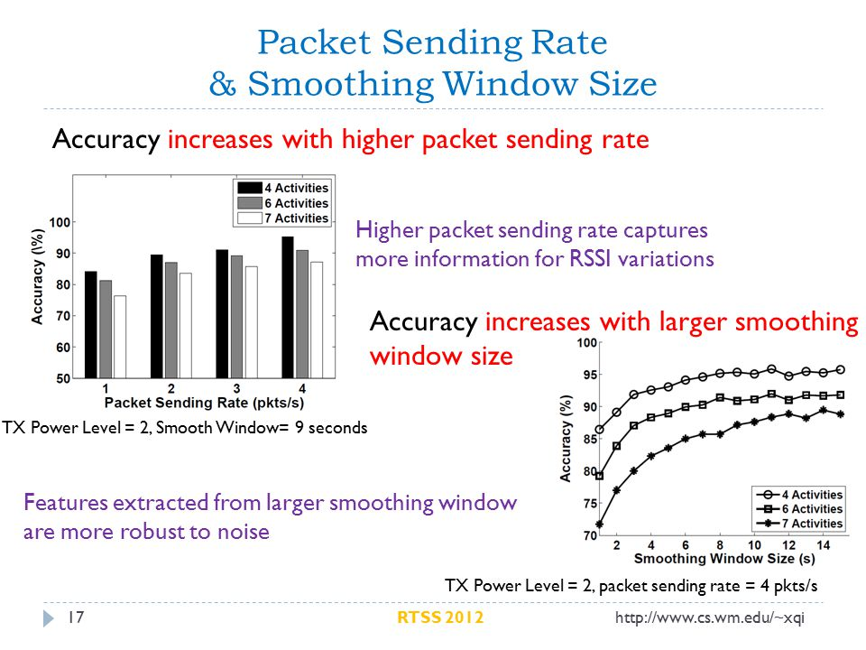 Packet Sending Rate & Smoothing Window Size 17 Accuracy increases with higher packet sending rate TX Power Level = 2, Smooth Window= 9 seconds Higher packet sending rate captures more information for RSSI variations Accuracy increases with larger smoothing window size TX Power Level = 2, packet sending rate = 4 pkts/s Features extracted from larger smoothing window are more robust to noise http://www.cs.wm.edu/~xqiRTSS 2012