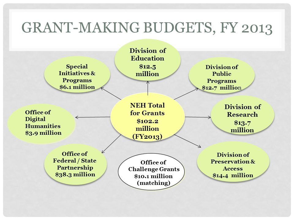 FUNDING OPPORTUNITIES AT NEH NEH is supported by your tax dollars and is responsible to you