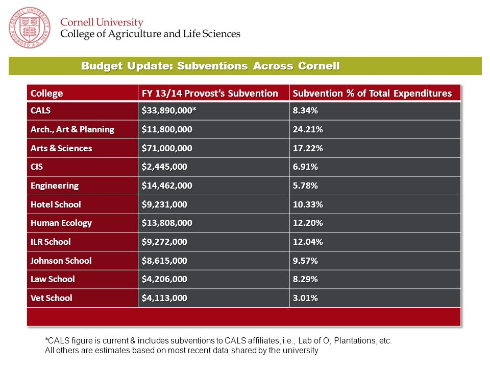 Budget Update: Subventions Across Cornell * *CALS figure is current & includes subventions to CALS affiliates, i.e., Lab of O, Plantations, etc.