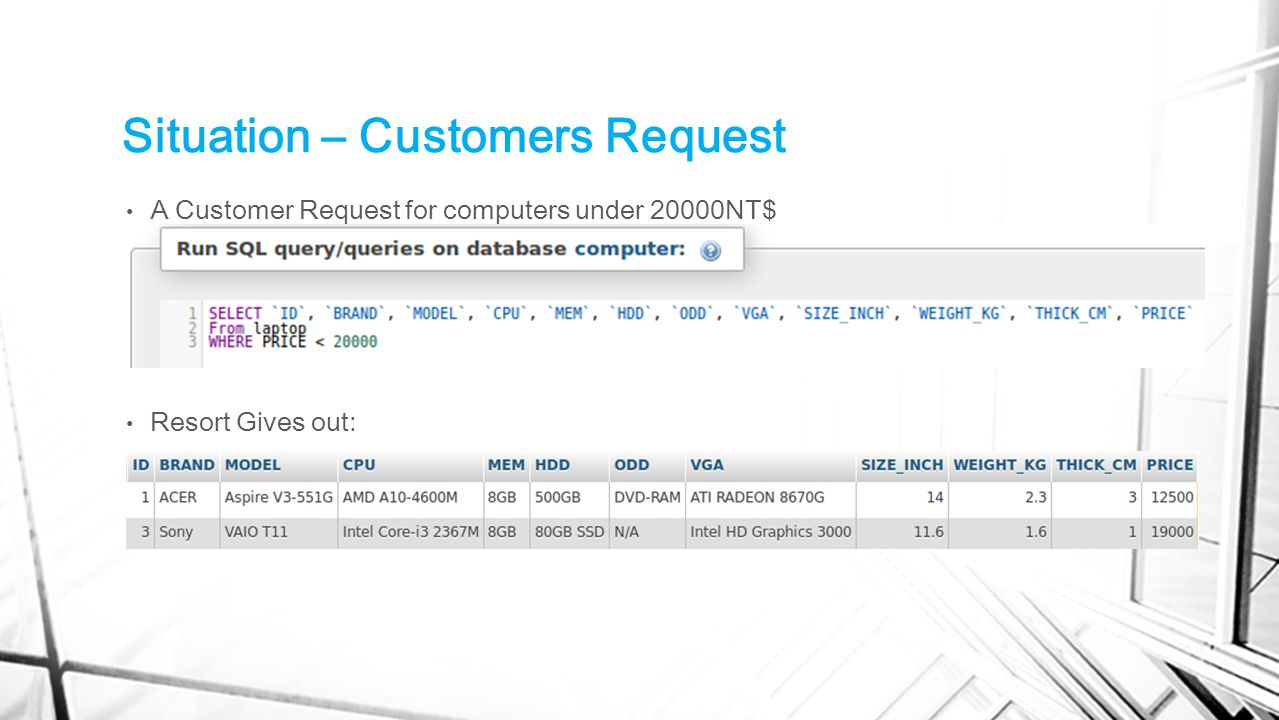 Situation – Customers Request A Customer Request for computers under 20000NT$ Resort Gives out: