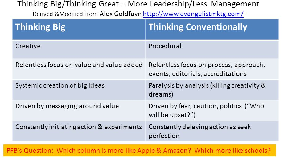Thinking Big/Thinking Great = More Leadership/Less Management Derived &Modified from Alex Goldfayn http://www.evangelistmktg.com/http://www.evangelistmktg.com/ Thinking BigThinking Conventionally CreativeProcedural Relentless focus on value and value addedRelentless focus on process, approach, events, editorials, accreditations Systemic creation of big ideasParalysis by analysis (killing creativity & dreams) Driven by messaging around valueDriven by fear, caution, politics ( Who will be upset? ) Constantly initiating action & experimentsConstantly delaying action as seek perfection PFB's Question: Which column is more like Apple & Amazon.