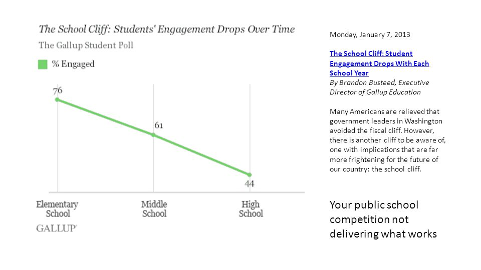 Monday, January 7, 2013 The School Cliff: Student Engagement Drops With Each School Year By Brandon Busteed, Executive Director of Gallup Education Many Americans are relieved that government leaders in Washington avoided the fiscal cliff.