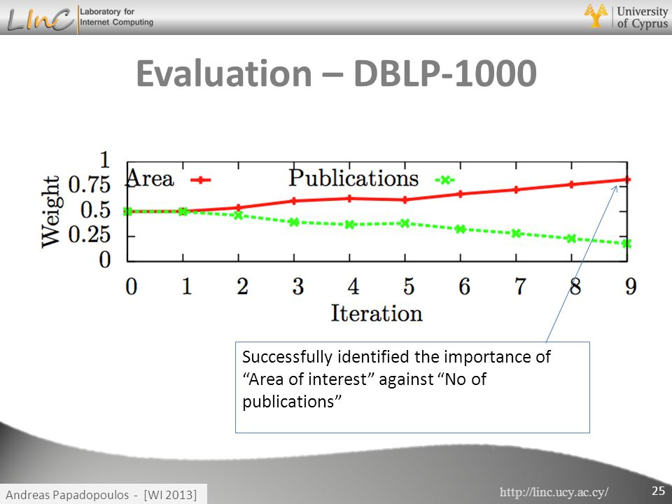 """http://linc.ucy.ac.cy/ Andreas Papadopoulos - [WI 2013] Evaluation – DBLP-1000 25 Successfully identified the importance of """"Area of interest"""" against"""