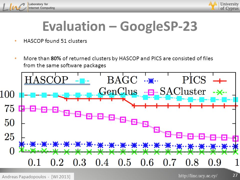 http://linc.ucy.ac.cy/ Andreas Papadopoulos - [WI 2013] Evaluation – GoogleSP-23 HASCOP found 51 clusters More than 80% of returned clusters by HASCOP