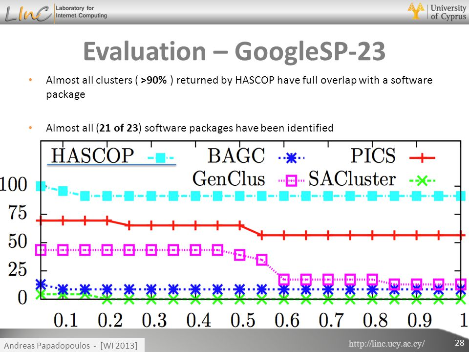 http://linc.ucy.ac.cy/ Andreas Papadopoulos - [WI 2013] Evaluation – GoogleSP-23 Almost all clusters ( >90% ) returned by HASCOP have full overlap wit