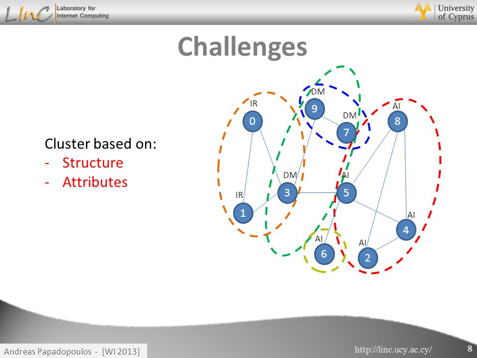 http://linc.ucy.ac.cy/ Andreas Papadopoulos - [WI 2013] Challenges 0 1 2 3 4 5 6 7 8 9 IR DM AI IR 8 Cluster based on: -Structure -Attributes