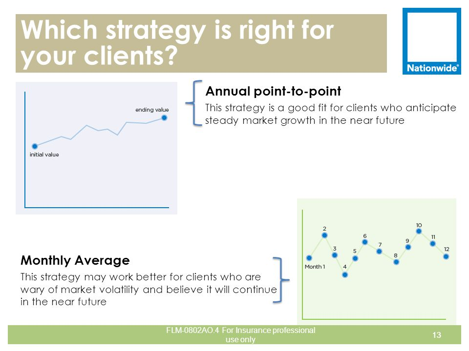Which strategy is right for your clients? Annual point-to-point This strategy is a good fit for clients who anticipate steady market growth in the nea