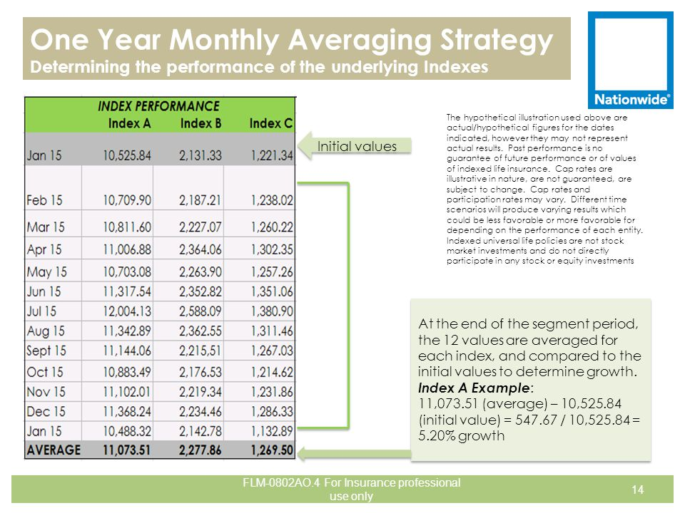 14 One Year Monthly Averaging Strategy Determining the performance of the underlying Indexes At the end of the segment period, the 12 values are avera
