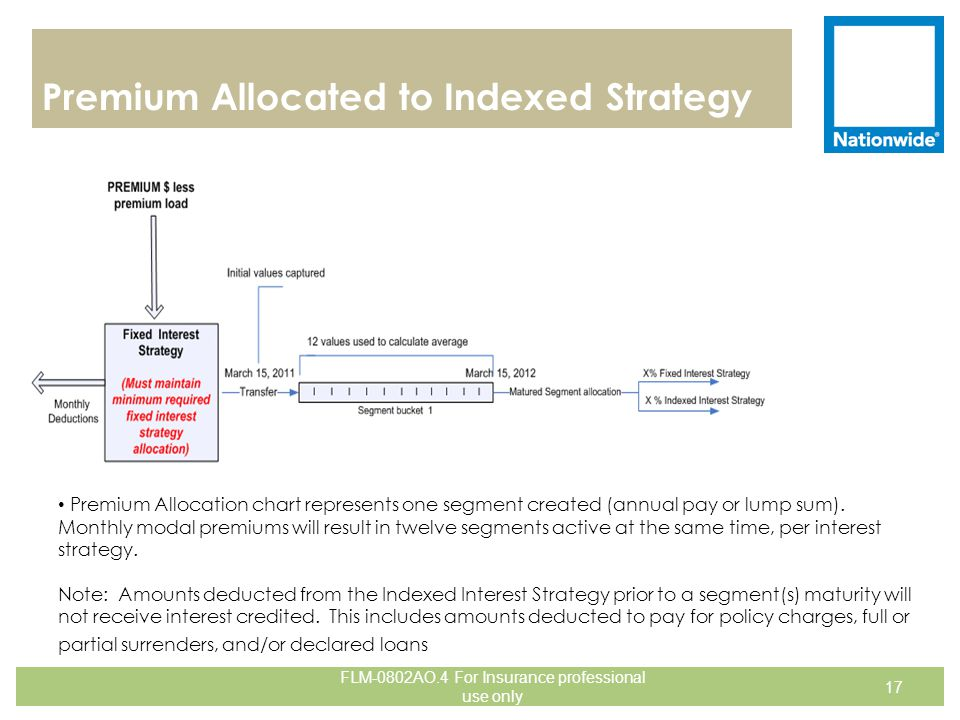 Premium Allocated to Indexed Strategy 17 Example Assumes Annual Premium Premium Allocation chart represents one segment created (annual pay or lump su