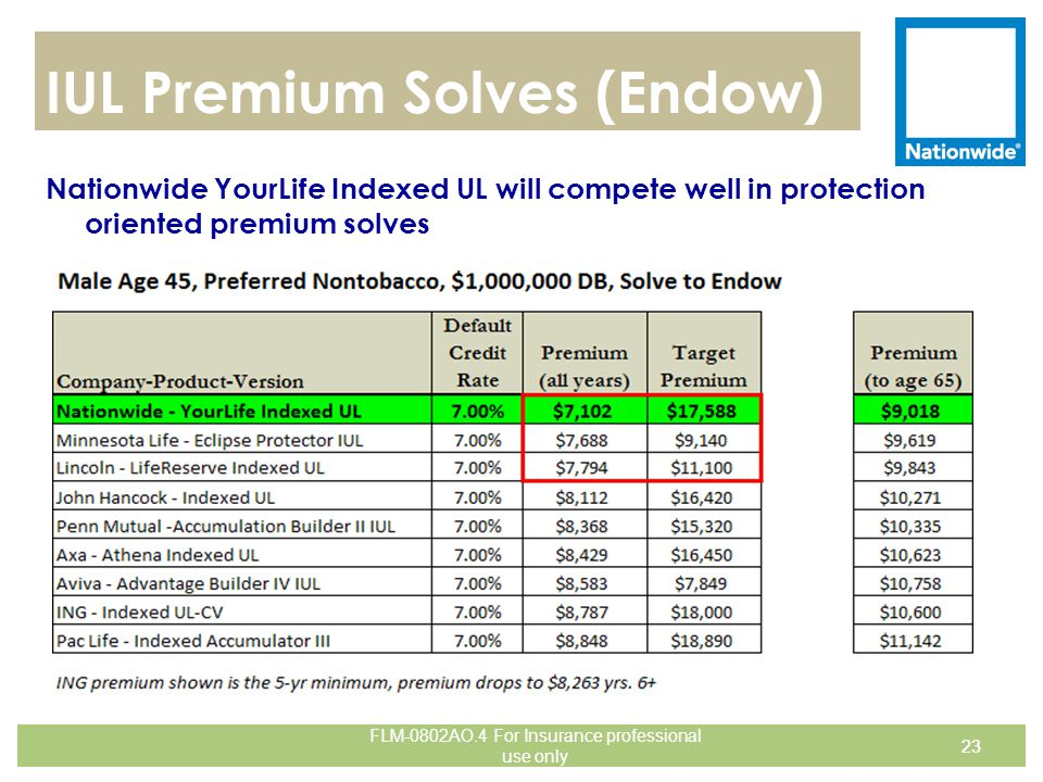 IUL Premium Solves (Endow) Nationwide YourLife Indexed UL will compete well in protection oriented premium solves 23 FLM-0802AO.4 For Insurance profes