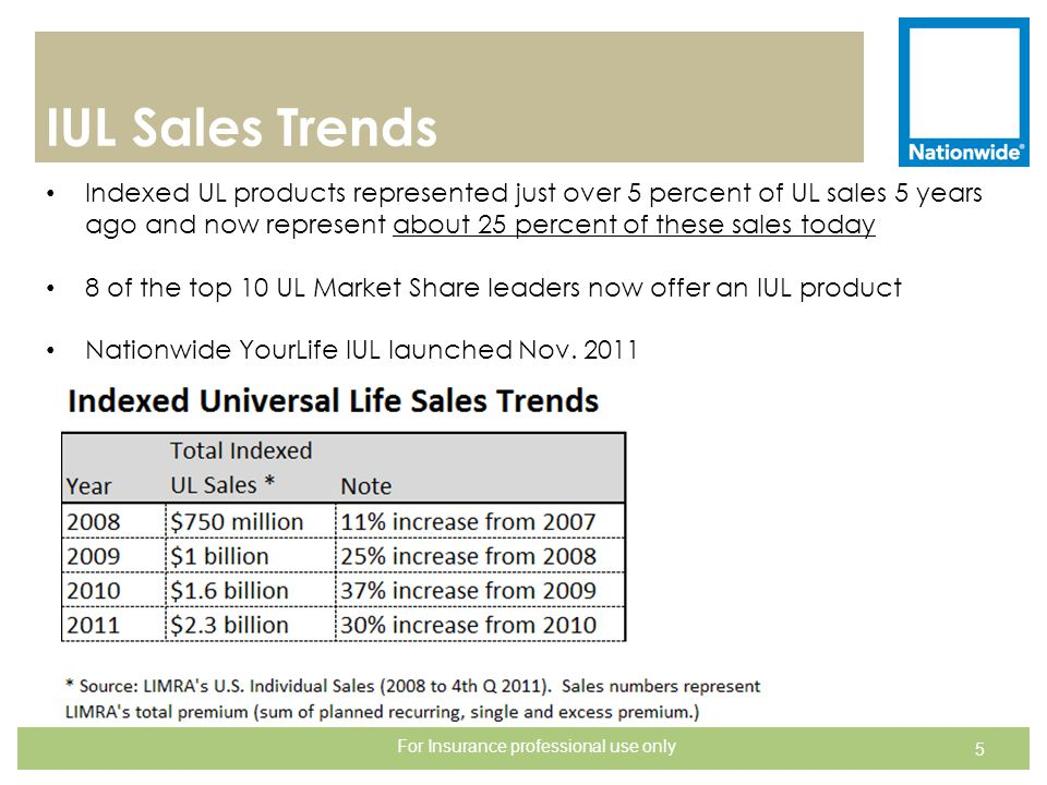 IUL Sales Trends 5 Indexed UL products represented just over 5 percent of UL sales 5 years ago and now represent about 25 percent of these sales today